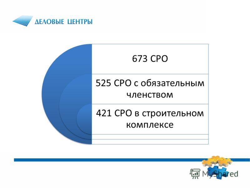 673 СРО 525 СРО с обязательным членством 421 СРО в строительном комплексе