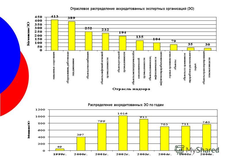 Отраслевое распределение аккредитованных экспертных организаций (ЭО) Распределение аккредитованных ЭО по годам