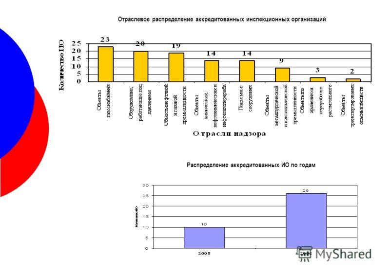 Отраслевое распределение аккредитованных инспекционных организаций Распределение аккредитованных ИО по годам