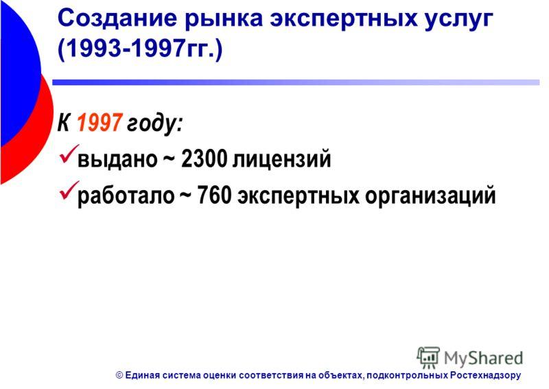 © Единая система оценки соответствия на объектах, подконтрольных Ростехнадзору Создание рынка экспертных услуг (1993-1997гг.) К 1997 году: выдано ~ 2300 лицензий работало ~ 760 экспертных организаций