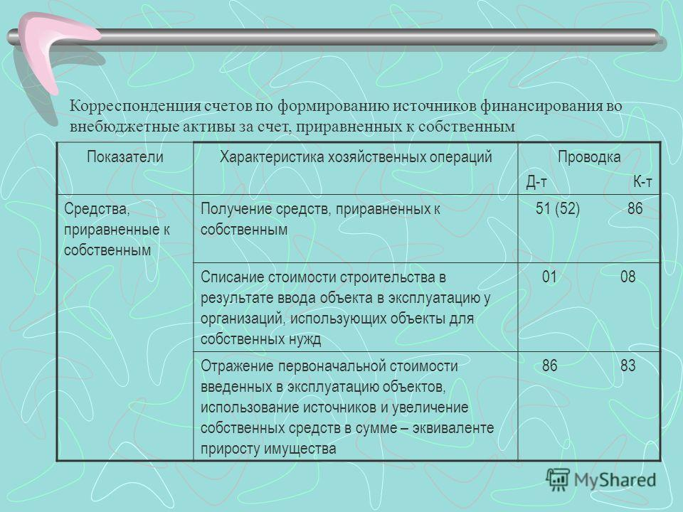 Корреспонденция счетов по формированию источников финансирования во внебюджетные активы за счет, приравненных к собственным ПоказателиХарактеристика хозяйственных операцийПроводка Д-т К-т Средства, приравненные к собственным Получение средств, прирав