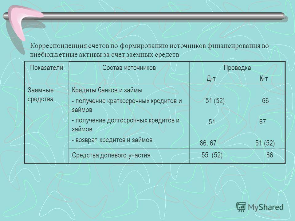 Корреспонденция счетов по формированию источников финансирования во внебюджетные активы за счет заемных средств ПоказателиСостав источниковПроводка Д-т К-т Заемные средства Кредиты банков и займы - получение краткосрочных кредитов и займов - получени