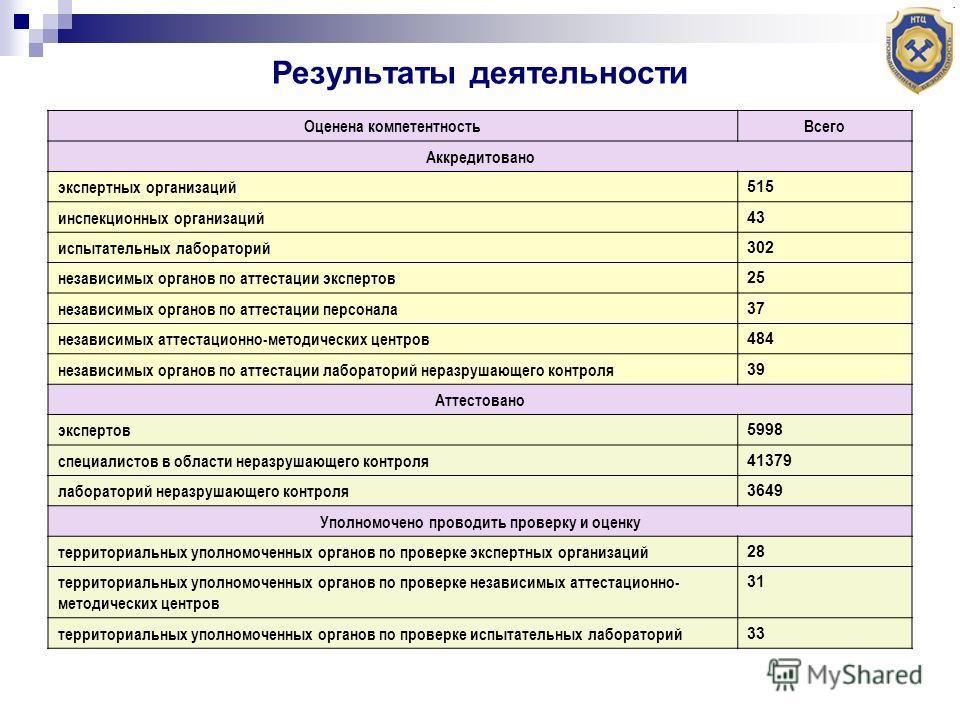 Результаты деятельности Оценена компетентностьВсего Аккредитовано экспертных организаций 515 инспекционных организаций 43 испытательных лабораторий 302 независимых органов по аттестации экспертов 25 независимых органов по аттестации персонала 37 неза