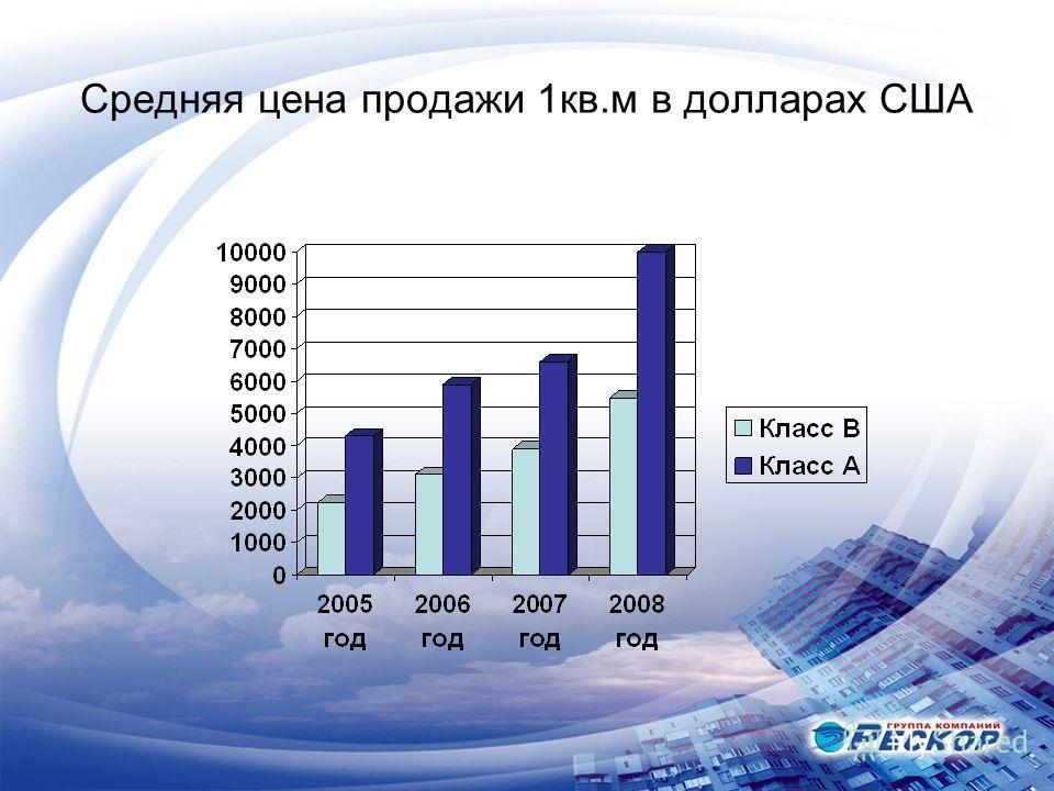 Средняя цена продажи 1кв.м в долларах США