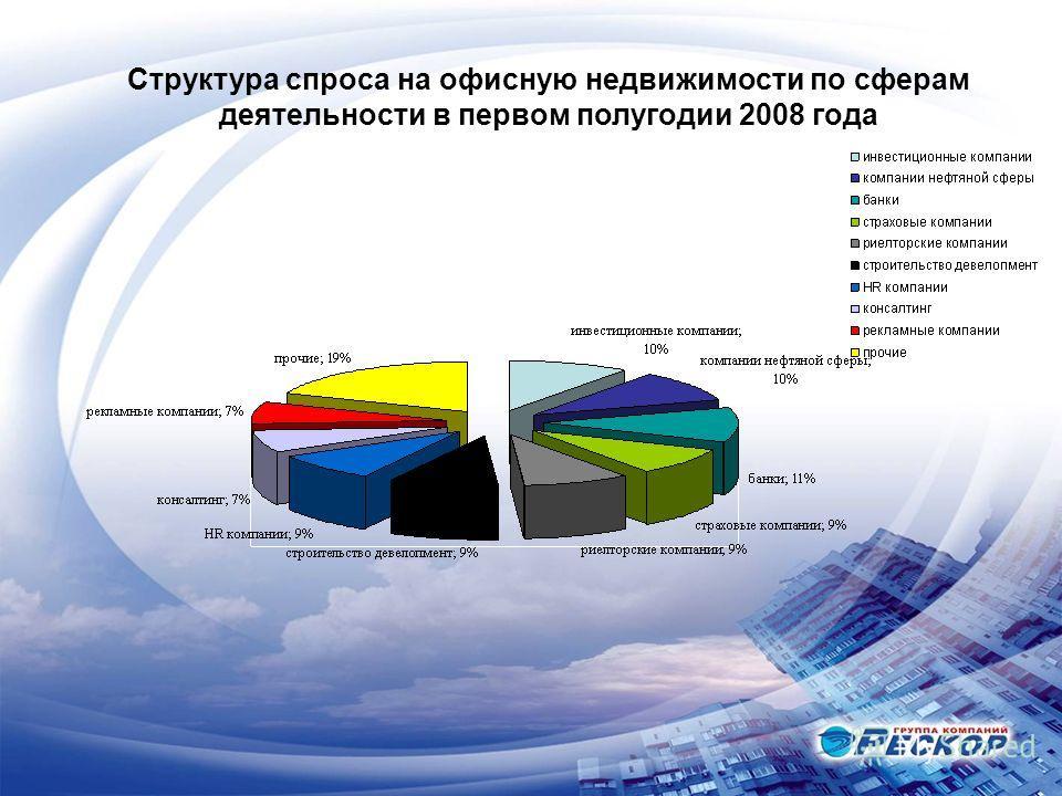 Структура предложений офисной недвижимости по районам в первом полугодии 2006 года Структура спроса на офисную недвижимости по сферам деятельности в первом полугодии 2008 года