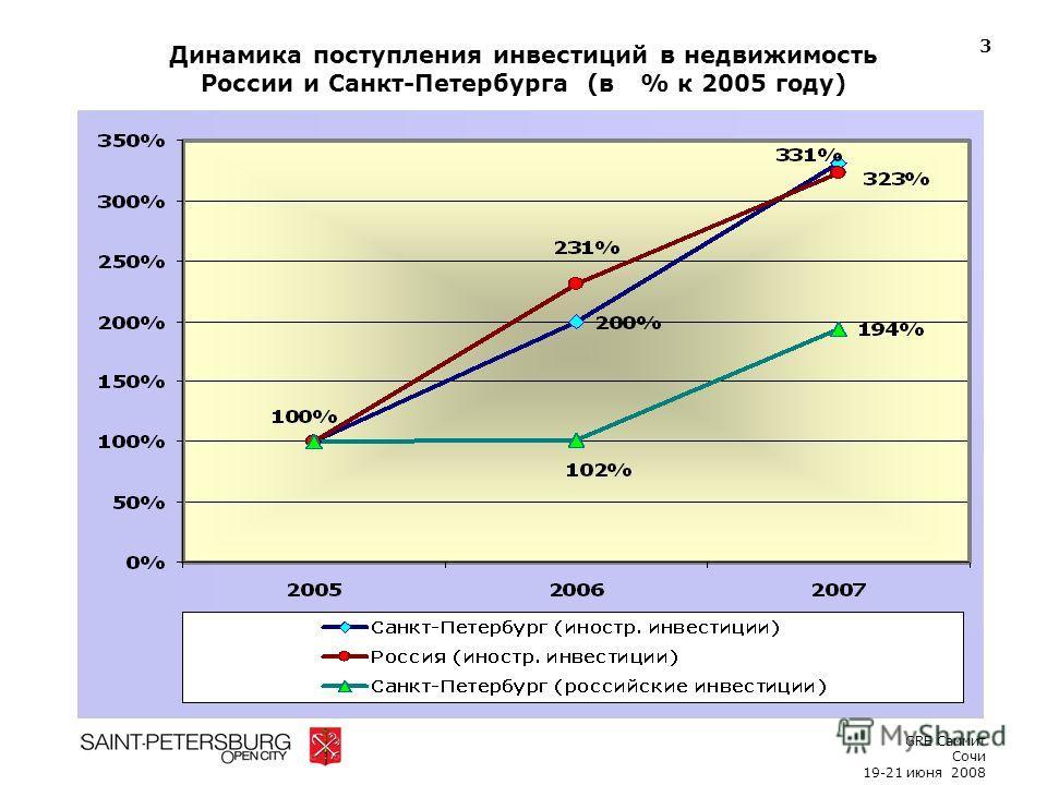 Динамика поступления инвестиций в недвижимость России и Санкт-Петербурга (в % к 2005 году) 3 GRE Саммит Сочи 19-21 июня 2008