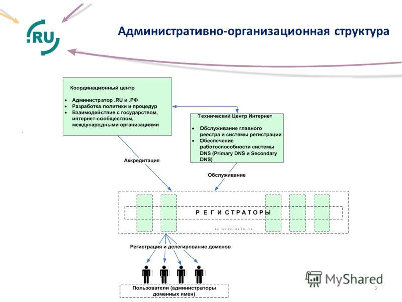 Административно-организационная структура. 2