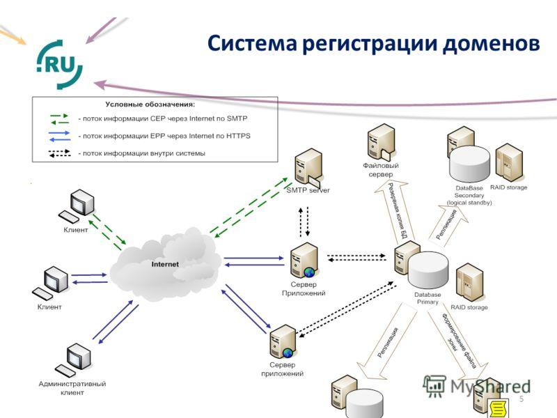 Система регистрации доменов. 5