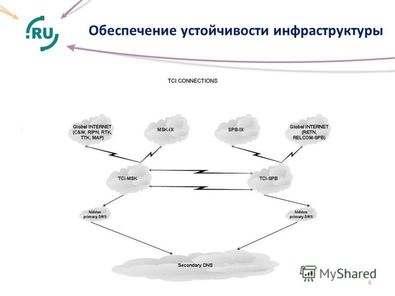 Обеспечение устойчивости инфраструктуры. 6