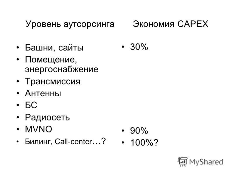 Уровень аутсорсинга Экономия CAPEX Башни, сайты Помещение, энергоснабжение Трансмиссия Антенны БС Радиосеть MVNO Билинг, Call-center …? 30% 90% 100%?