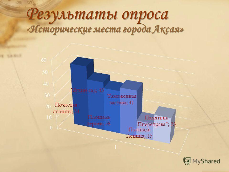 Результаты опроса Исторические места города Аксая» Результаты опроса «Исторические места города Аксая»