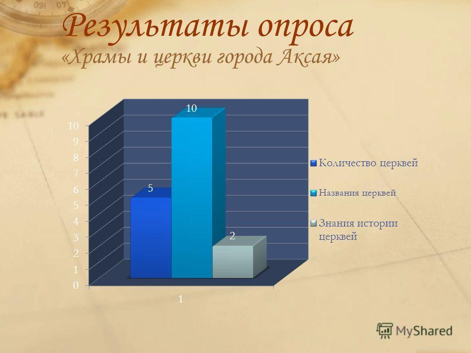 Результаты опроса «Храмы и церкви города Аксая»