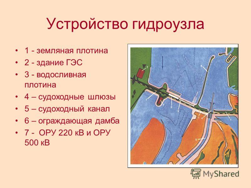 Устройство гидроузла 1 - земляная плотина 2 - здание ГЭС 3 - водосливная плотина 4 – судоходные шлюзы 5 – судоходный канал 6 – ограждающая дамба 7 - ОРУ 220 кВ и ОРУ 500 кВ