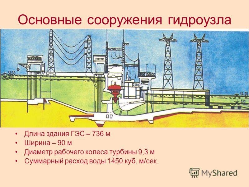 Основные сооружения гидроузла Длина здания ГЭС – 736 м Ширина – 90 м Диаметр рабочего колеса турбины 9,3 м Суммарный расход воды 1450 куб. м/сек.