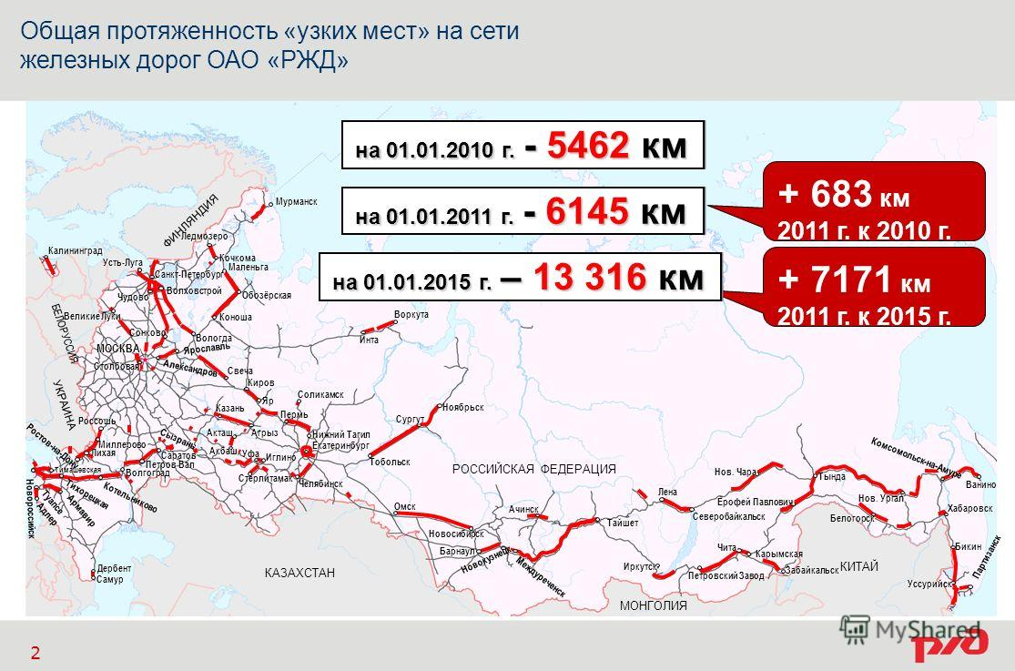 Общая протяженность «узких мест» на сети железных дорог ОАО «РЖД» 2