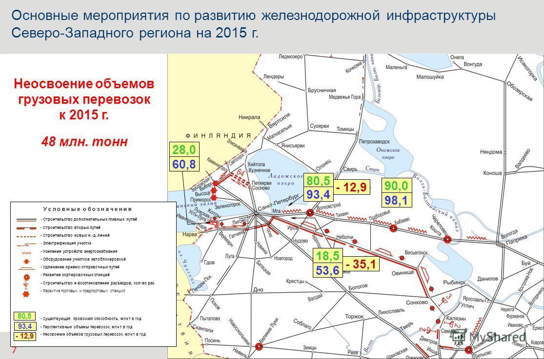 - 12,9 - 35,1 80,5 Основные мероприятия по развитию железнодорожной инфраструктуры Северо-Западного региона на 2015 г. У с л о в н ы е о б о з н а ч е н и я - Строительство дополнительных главных путей - Строительство вторых путей - Строительство нов