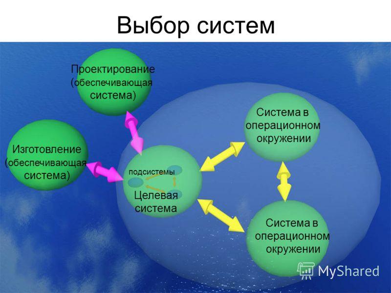 5 Выбор систем Проектирование ( обеспечивающая система) Изготовление ( обеспечивающая система) Целевая система Система в операционном окружении подсистемы Система в операционном окружении
