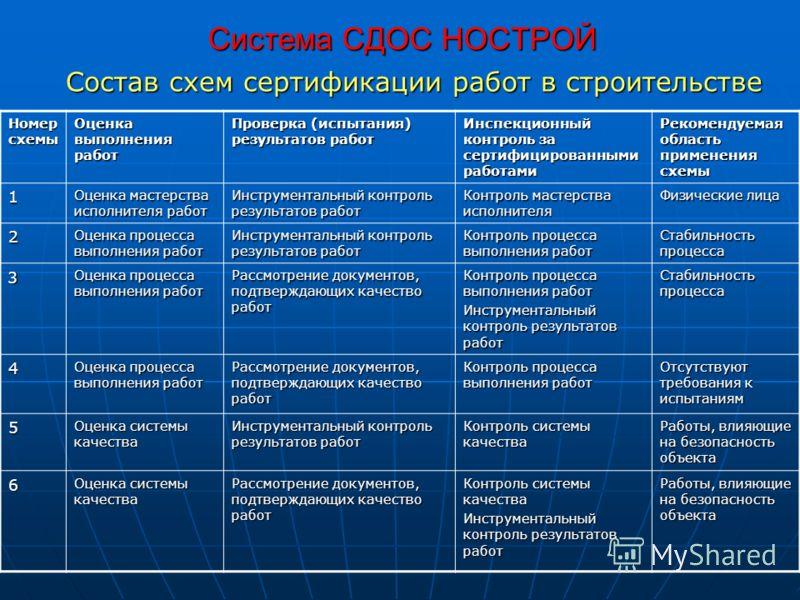 Состав схем сертификации