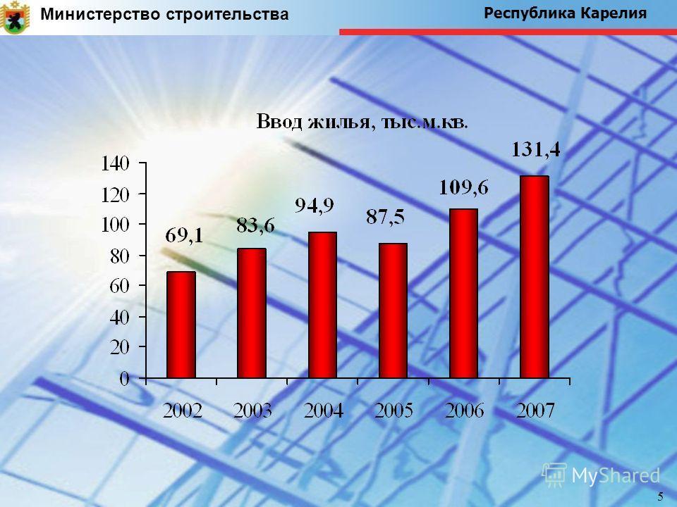 Министерство строительства Республика Карелия 5