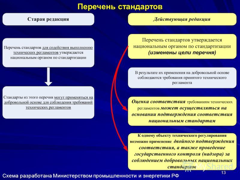 13 Перечень стандартов Схема разработана Министерством промышленности и энергетики РФ
