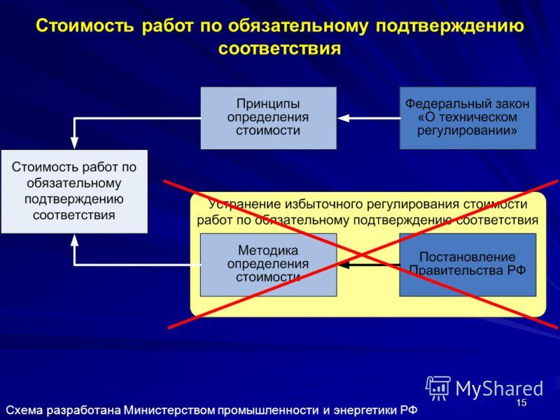 15 Стоимость работ по обязательному подтверждению соответствия Схема разработана Министерством промышленности и энергетики РФ