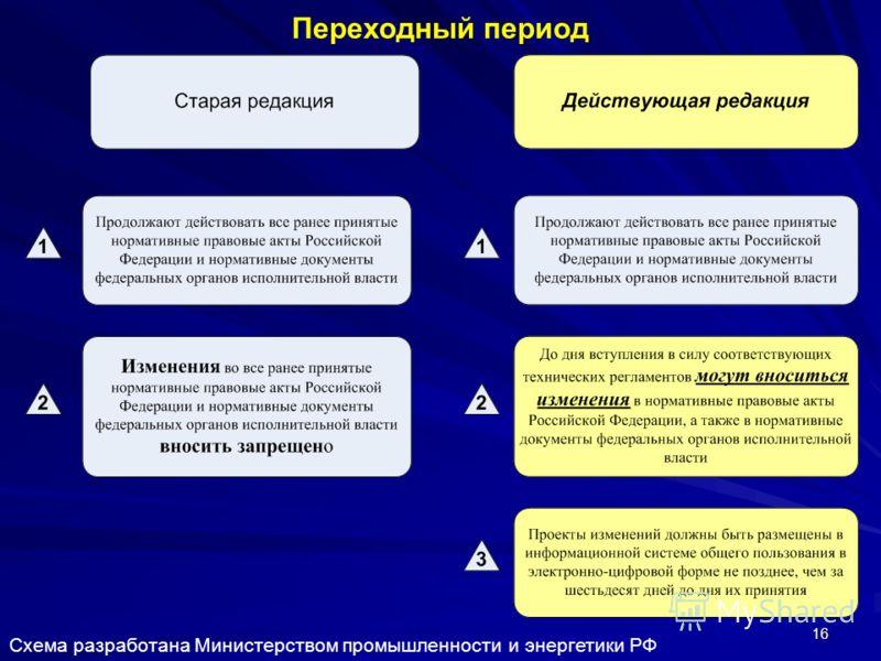 16 Переходный период Схема разработана Министерством промышленности и энергетики РФ