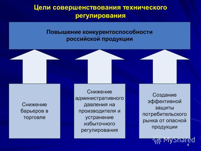 4 Цели совершенствования технического регулирования