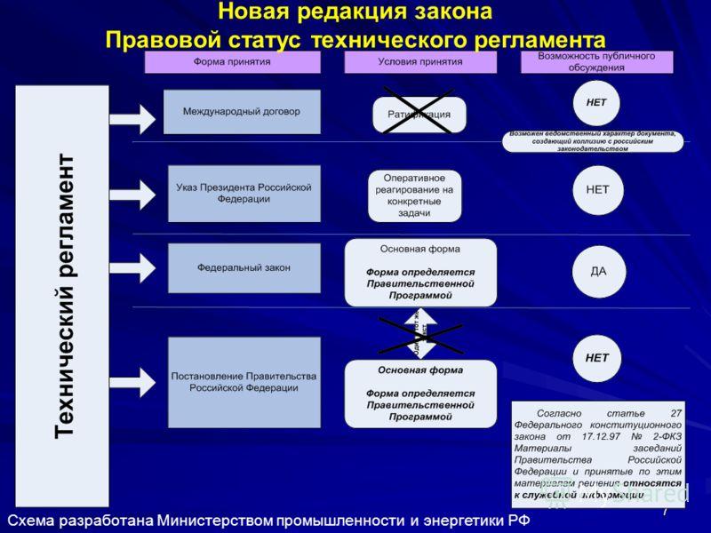 7 Новая редакция закона Правовой статус технического регламента Схема разработана Министерством промышленности и энергетики РФ