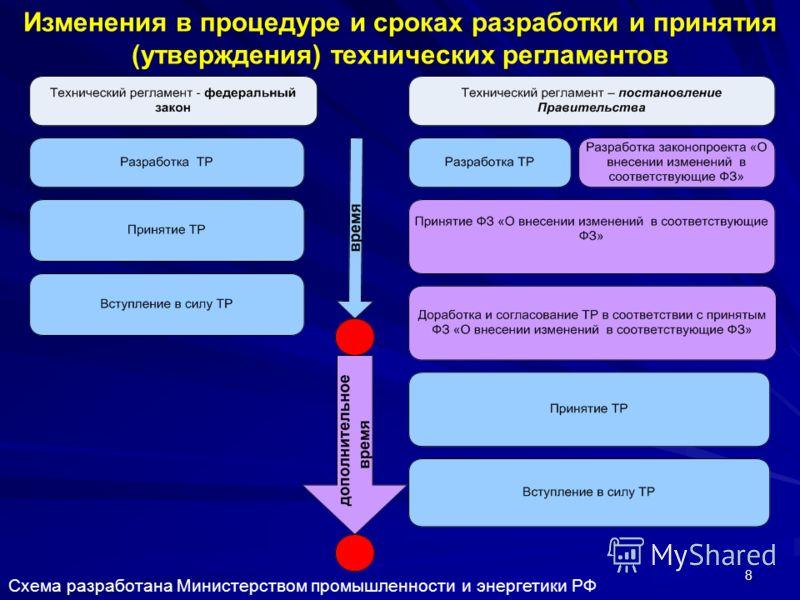 8 Изменения в процедуре и сроках разработки и принятия (утверждения) технических регламентов Схема разработана Министерством промышленности и энергетики РФ