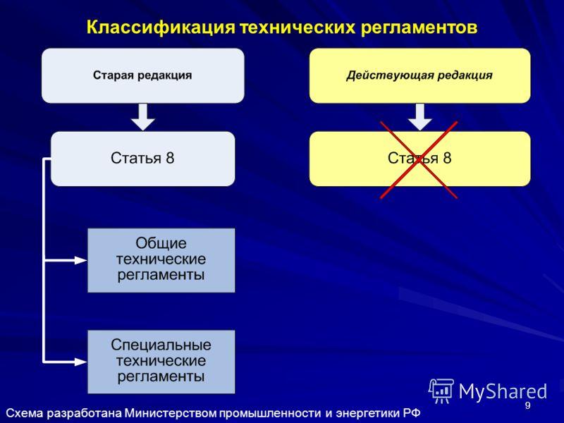 9 Классификация технических регламентов Схема разработана Министерством промышленности и энергетики РФ
