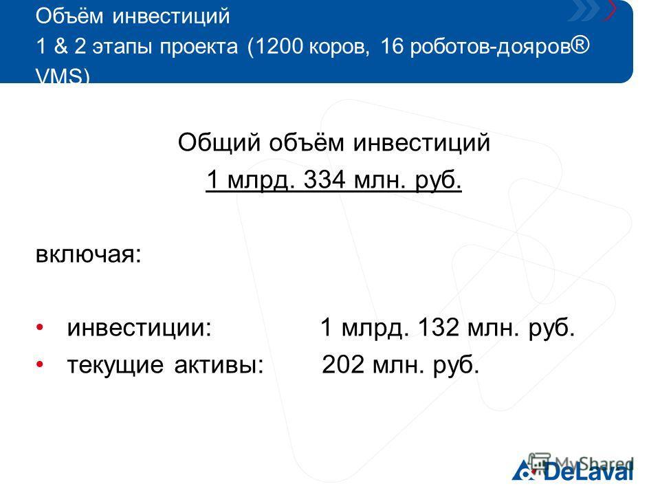 Объём инвестиций 1 & 2 этапы проекта (1200 коров, 16 роботов-дояров ® VMS) Общий объём инвестиций 1 млрд. 334 млн. руб. включая: инвестиции: 1 млрд. 132 млн. руб. текущие активы: 202 млн. руб.