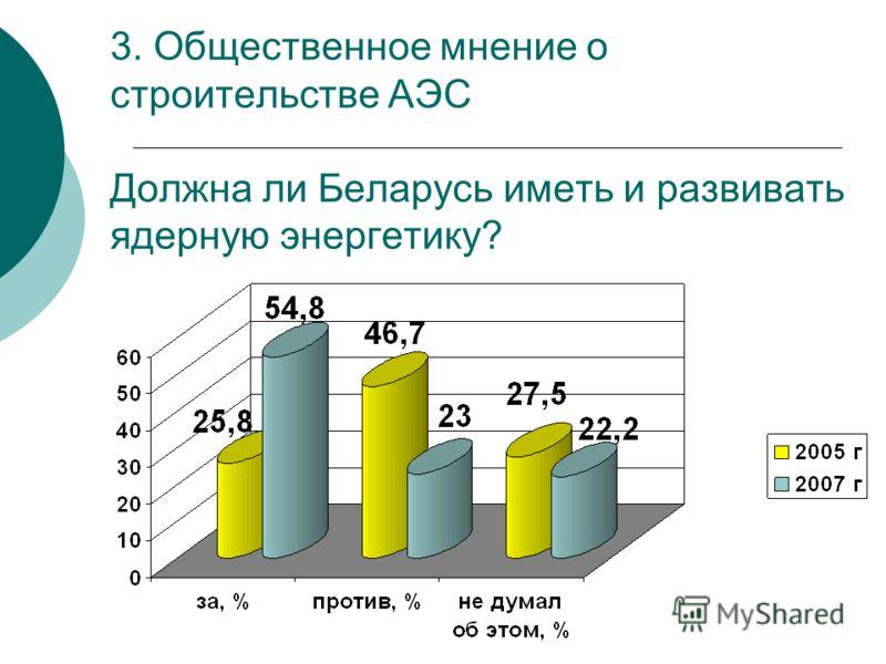 3. Общественное мнение о строительстве АЭС Должна ли Беларусь иметь и развивать ядерную энергетику?