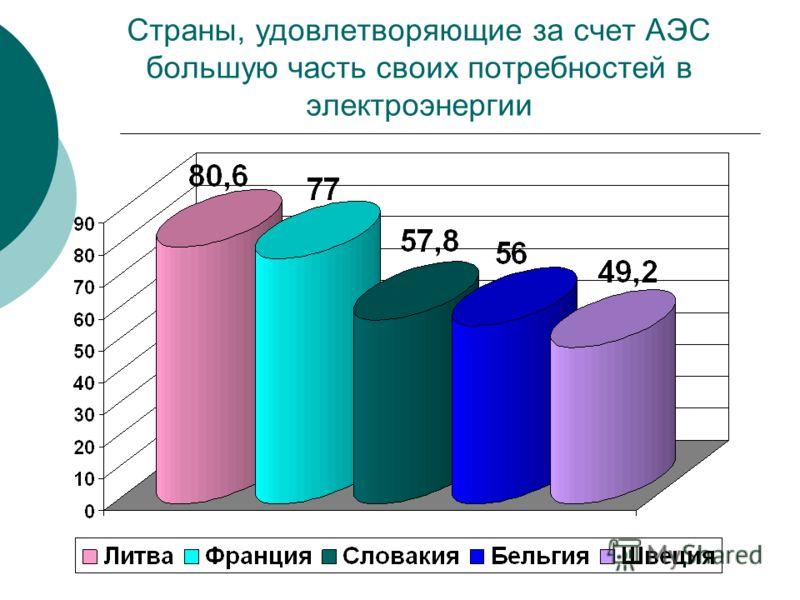 Страны, удовлетворяющие за счет АЭС большую часть своих потребностей в электроэнергии
