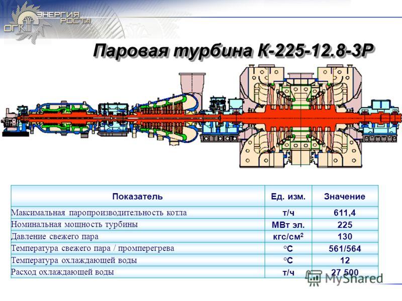Паровая турбина К-225-12.8-3Р ПоказательЕд. изм.Значение Максимальная паропроизводительность котла т/ч611,4 Номинальная мощность турбины МВт эл.225 Давление свежего пара кгс/см 2 130 Температура свежего пара / промперегрева °С°С561/564 Температура ох