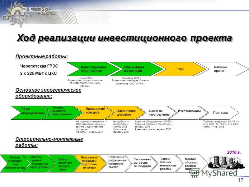 17 Ход реализации инвестиционного проекта Черепетская ГРЭС 2 х 225 МВт с ЦКС Инвестиционное предложение Обоснование инвестиций ТЭО Рабочий проект Июнь 2006 г. Бизнес-план прошел комиссию по инвестициям РАО «ЕЭС России» Сентябрь 2006 г. Бизнес-план ут