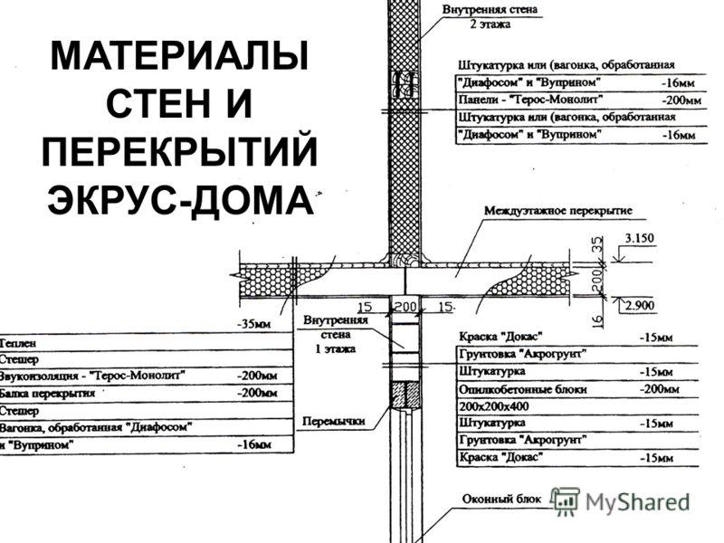 МАТЕРИАЛЫ СТЕН И ПЕРЕКРЫТИЙ ЭКРУС-ДОМА