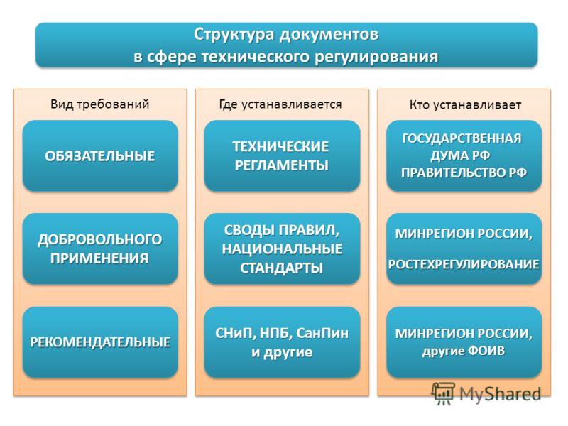Структура документов в сфере технического регулирования ОБЯЗАТЕЛЬНЫЕОБЯЗАТЕЛЬНЫЕ ДОБРОВОЛЬНОГОПРИМЕНЕНИЯДОБРОВОЛЬНОГОПРИМЕНЕНИЯ РЕКОМЕНДАТЕЛЬНЫЕРЕКОМЕНДАТЕЛЬНЫЕ ТЕХНИЧЕСКИЕРЕГЛАМЕНТЫТЕХНИЧЕСКИЕРЕГЛАМЕНТЫ СВОДЫ ПРАВИЛ, НАЦИОНАЛЬНЫЕСТАНДАРТЫ НАЦИОНАЛЬН