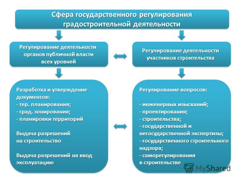 фз об инвестиционной деятельности: