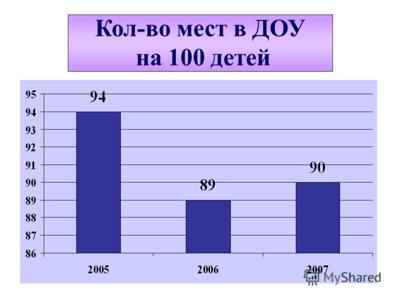 Кол-во мест в ДОУ на 100 детей