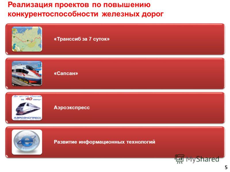 Реализация проектов по повышению конкурентоспособности железных дорог «Транссиб за 7 суток» «Сапсан» Аэроэкспресс Развитие информационных технологий 5
