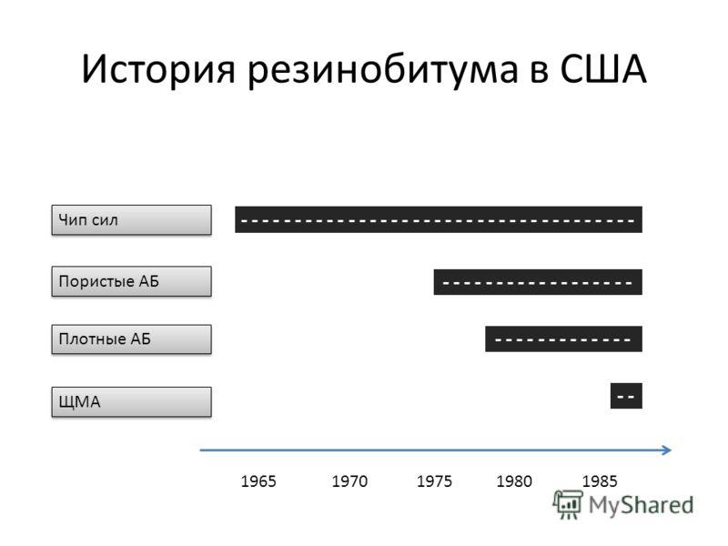История резинобитума в США - - - - - - - - - - - - - - - - - - - - - - - - - - - - - - - - - - - - - - - - - - - - - - - - - - - - - - - - - - - - 19651970197519801985 Чип сил Пористые АБ Плотные АБ ЩМА