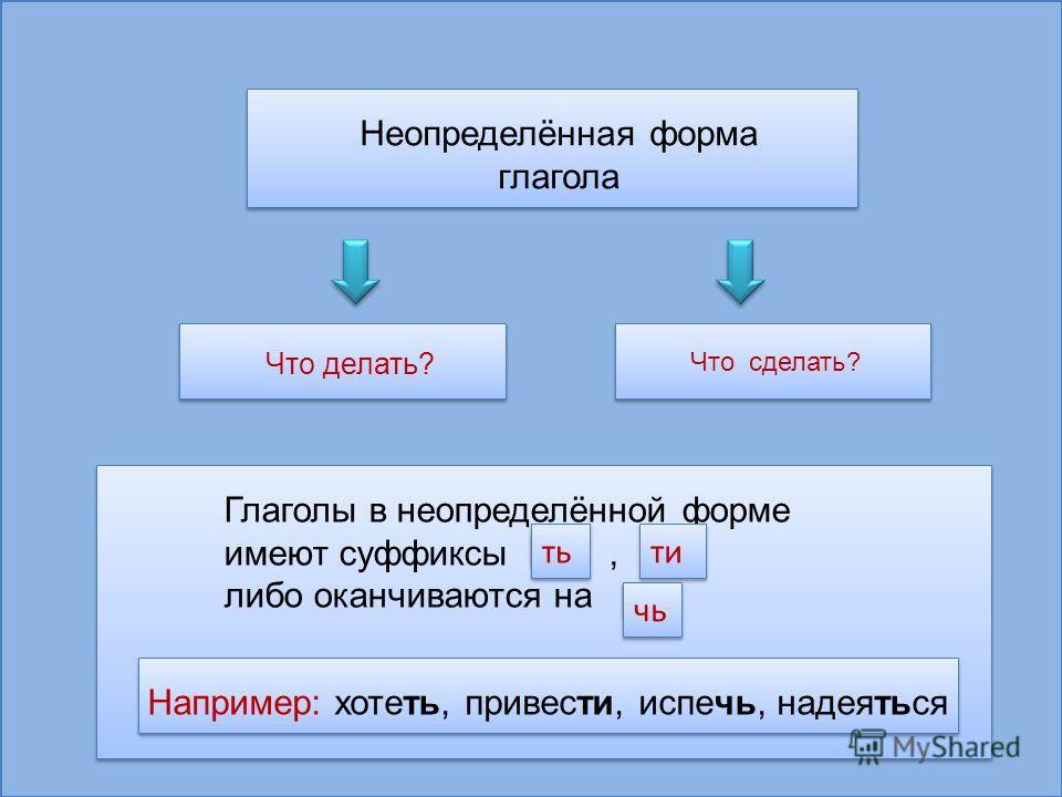 Неопределенная форма глагола (инфинитив) - правила и примеры 66