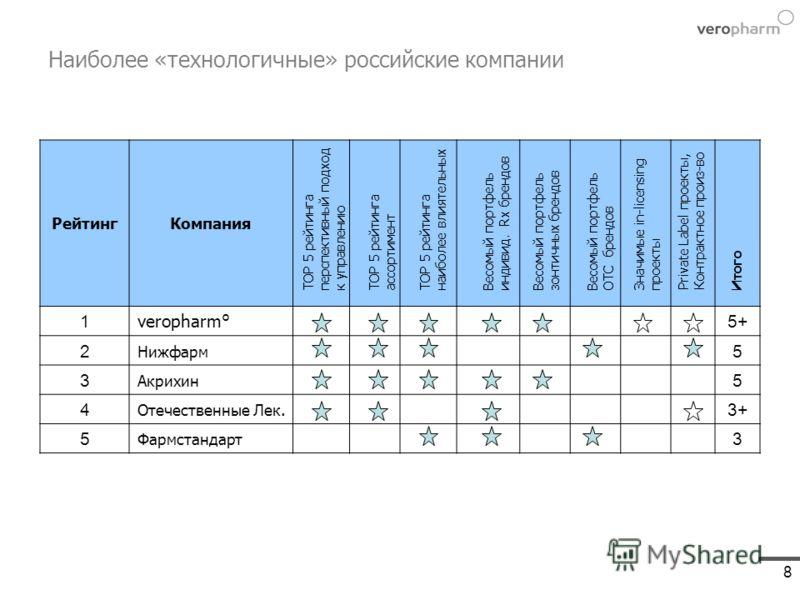 8 Наиболее «технологичные» российские компании РейтингКомпания 1 veropharm° 5+ 2 Нижфарм 5 3 Акрихин 5 4 Отечественные Лек. 3+ 5 Фармстандарт 3 TOP 5 рейтинга перспективный подходк управлениюTOP 5 рейтинга ассортиментВесомый портфельиндивид. Rx бренд