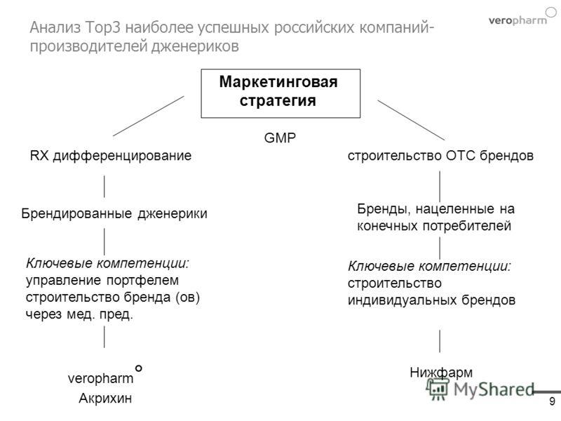 9 Анализ Top3 наиболее успешных российских компаний- производителей дженериков Маркетинговая стратегия RX дифференцирование Брендированные дженерики Ключевые компетенции: управление портфелем строительство бренда (ов) через мед. пред. veropharm ° Акр