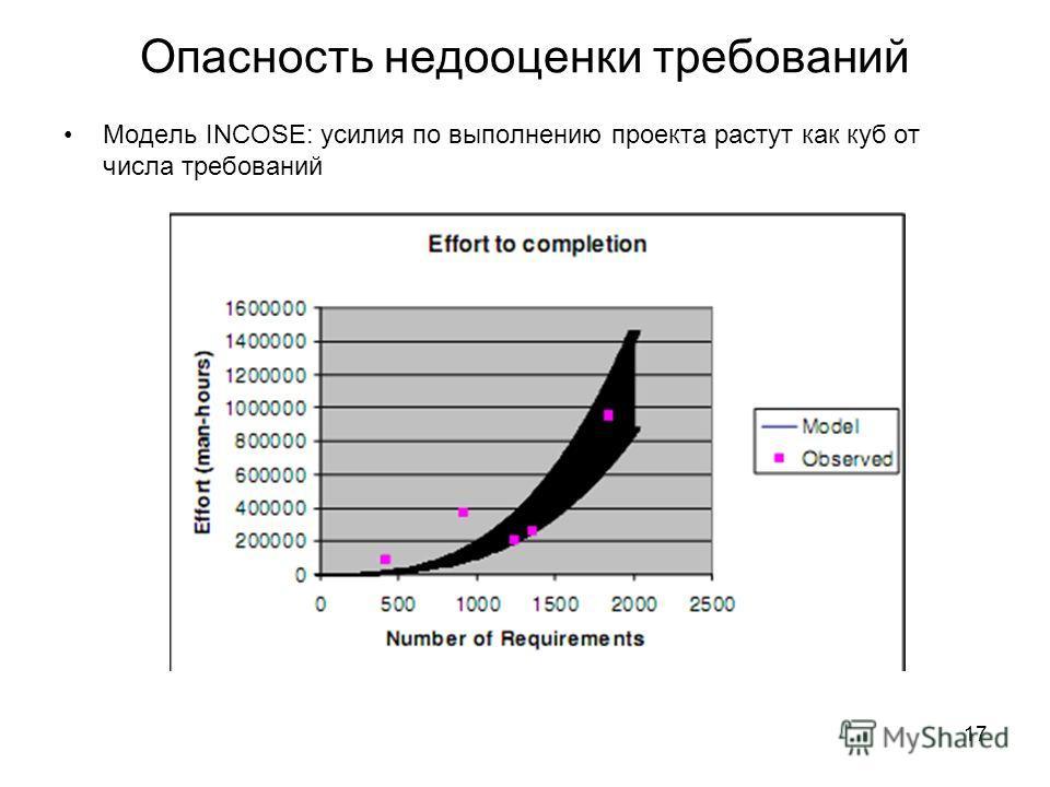 17 Опасность недооценки требований Модель INCOSE: усилия по выполнению проекта растут как куб от числа требований