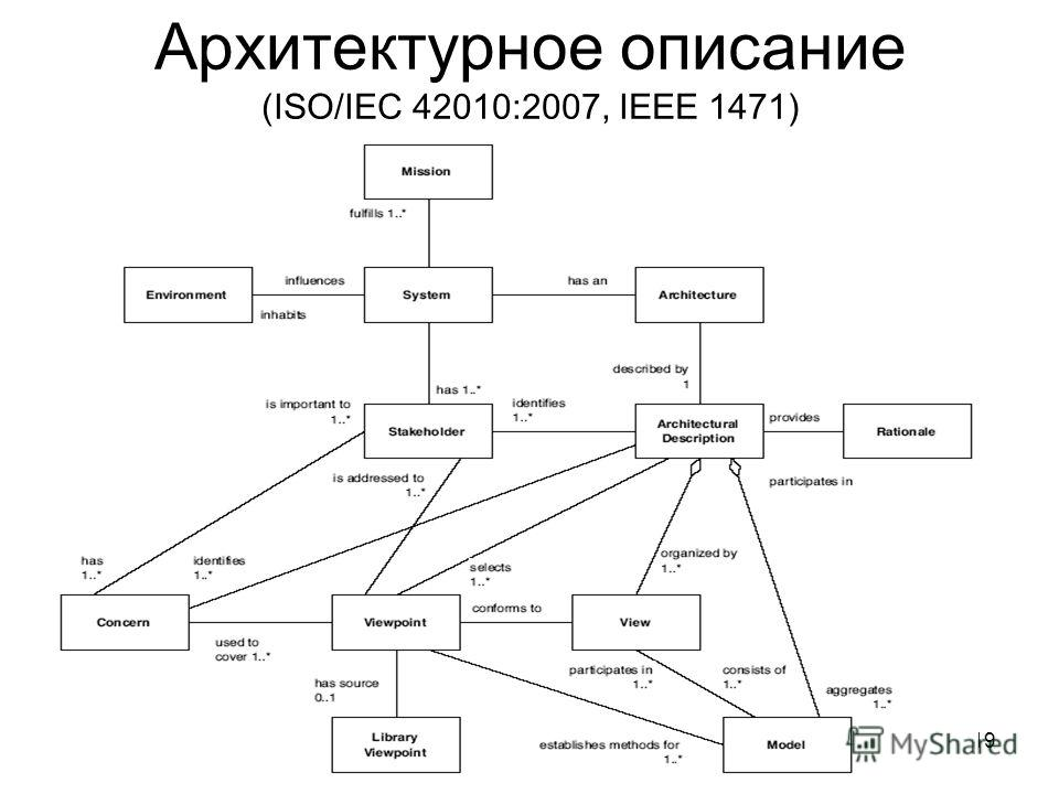 19 Архитектурное описание (ISO/IEC 42010:2007, IEEE 1471)