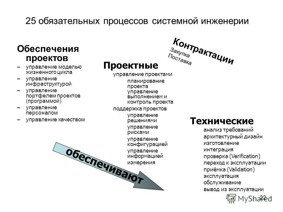22 25 обязательных процессов системной инженерии Обеспечения проектов –управление моделью жизненного цикла –управление инфраструктурой –управление портфелем проектов (программой) –управление персоналом –управление качеством Технические анализ требова