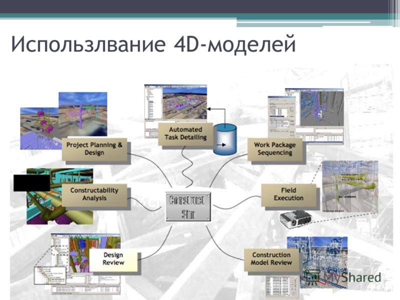 Использлвание 4D-моделей