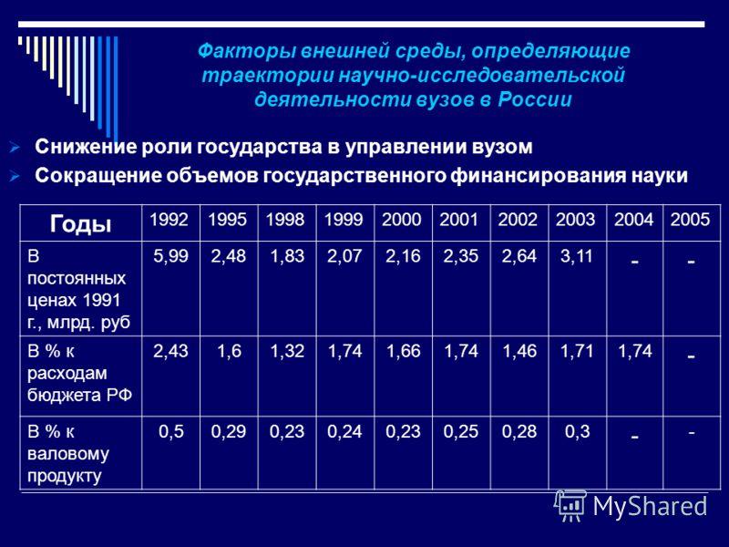 Факторы внешней среды, определяющие траектории научно-исследовательской деятельности вузов в России Снижение роли государства в управлении вузом Сокращение объемов государственного финансирования науки Годы 1992199519981999200020012002200320042005 В