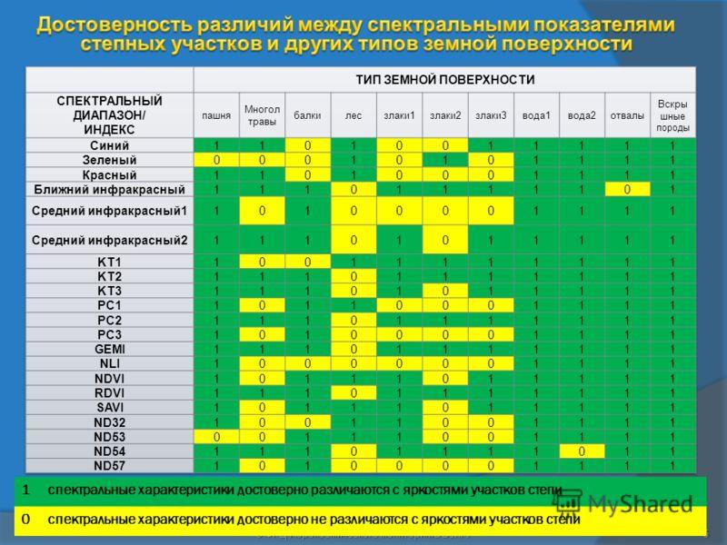 5 1спектральные характеристики достоверно различаются с яркостями участков степи 0спектральные характеристики достоверно не различаются с яркостями участков степи